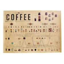 Coffee Ratio Chart Isanhui The Coffee Chart Flavors Of The Coffee Belt Espresso Ratio Old Style Wall Decor Poster 2820inch