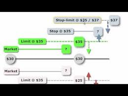Trailing Stop On Quote Delectable FRM Order Types Market Limit Stop Stoplimit YouTube