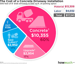 cost to install concrete driveway