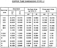 Refrigerant Piping Size Chart Refrigeration Copper Pipe Size Chart Refrigeration