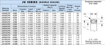 Angular Contact Ball Bearing Size Chart Ka020aro Faa Ball Roller Bearing An Engineering Product