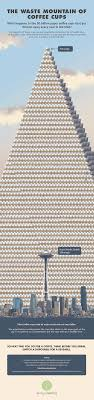 Find the best www.amazon.com deals and sales ▼. New Infographic Reveals The Waste Mountain Of Coffee Cups We Produce Per Year Waste Advantage Magazine