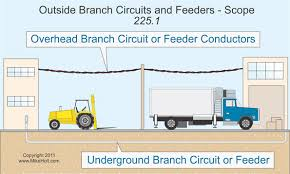 nec rules on outside branch circuits and feeders electrical Service Feeder Diagram With Electric Circuits nec rules on outside branch circuits and feeders electrical construction & maintenance (ec&m) magazine Electric Fence Schematic Circuit Diagram