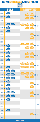 Royal Caribbean Ships By Age Oldest To Newest Infographic
