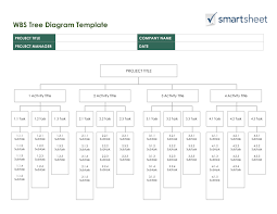 work breakdown structure templatessmartsheet this work breakdown structure template provides a simple tree structure in a word document the center box at the top of the tree will hold your project