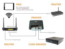 how do i set up my lan printer to the asus router and i have connect the printer s lan port to the asus router s lan port yellow a lan cable