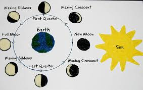 Phases Of The Moon Chart For Kids Phases Of The Moon Learning Craft For Kids Wikki Stix