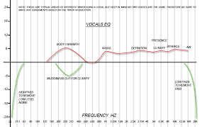 Audio Compression Chart The Ultimate Guide To Mixing Vocals