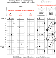 Major Triads Chart The Pattern Of Unisons And Octaves For