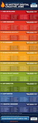 how much money can you make working in digital chart infographic
