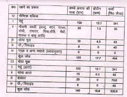18 Mdm Menu For Middle Classes Mid Day Meal Menu Chart In