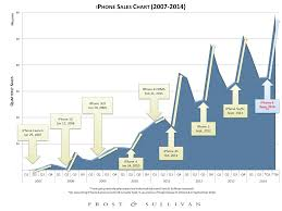 Chart Of Iphone Sales Apples Projected September 9th Iphone 6 Announcement What