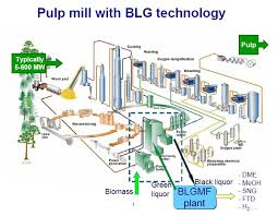 images of paper mill process diagram   diagramspaper mill process diagram photo album diagrams