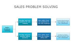 Risk Diagram Process Decision Program Chart