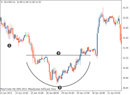 Rounded Top And Bottom Chart Pattern Tradimo