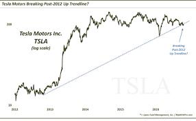 Tesla Stock Quote Inspiration Tesla Motors Stock TSLA BullBear Battle Along Key Trend Line