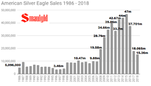 American Silver Eagles For Sale Smaulgld