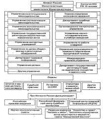 Курсовая работа Министерство юстиции РФ и его органы ru Приложение 1