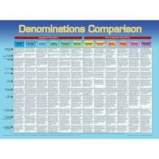 Differences Between Denominations Chart Denominations Comparison Laminated Wall Chart