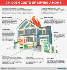 bi graphic 9 costs of ing a home
