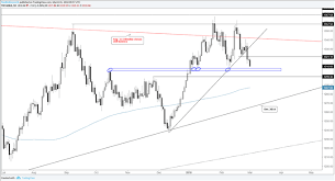Gold Silver Charts Remain Pointed Lower Thanks To The Us