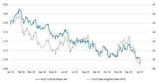 A Slippery Slope For The Australian Dollar First Sentier