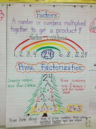 Prime Composite Anchor Chart 14 Problem Solving Prime Factor Chart Printable
