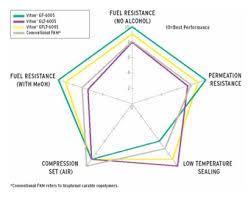 Fkm Rubber Compounding Polycomp