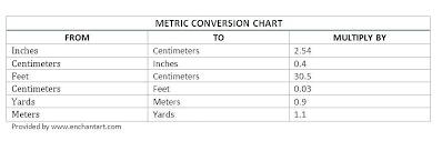 Alluring 5 Meters To Cm Metric Grade Math Home Improvement