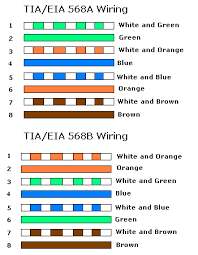 tech stuff lan wiring and pinouts however since they both use the same pinout at the connectors you can mix 568a and 568b cables in any installation