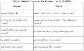 Spanish Past Tense Chart Regular Verbs In The Preterite Tense