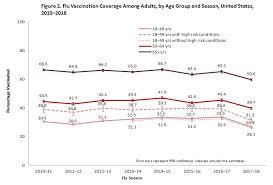 Flu Vaccine Comparison Chart 2018 2019 Estimates Of Influenza Vaccination Coverage Among Adults