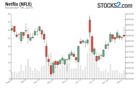 Netflix Stock Price Chart Netflix Stock Buy Or Sell Nflx