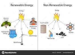 Chart On Renewable And Nonrenewable Resources Pictures Renewable And Nonrenewable Resources Education