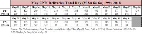 May 2018 Ratings Cnn Posts Second Most Watched May In
