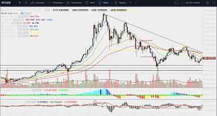 Thinkorswim Bitcoin Chart Sams Chart Setup For Trading Cryptocurrency Simpler Trading
