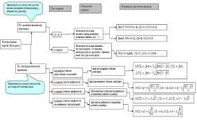 Реферат Контрольные карты Шухарта в системе управления качеством  Контрольные карты Шухарта в системе управления качеством