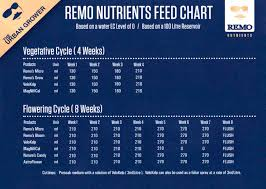 Remo Nutrients Mixing Chart Micro