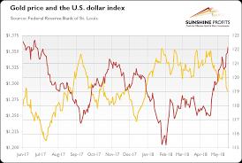 Dollar Appreciation Chart Sharp Dollar Appreciation And Gold Seeking Alpha