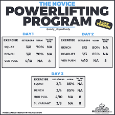 Ripped Body Diet Chart The Novice Powerlifting Program Rippedbody Com