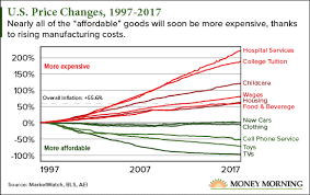 The Secret Forces Driving Inflation Higher In One Chart