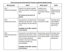 Teacher Curriculum Template Template Examples For Designing Your Curriculum Map Atlas
