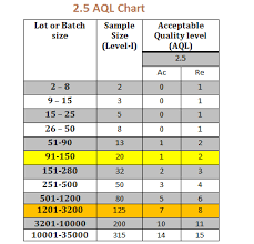 What Does 2 5 Aql Mean In Inspection