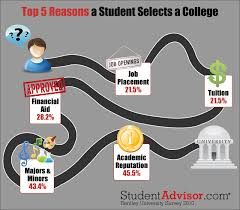 top reasons students select a college alive campus top 5 reasons for college selection