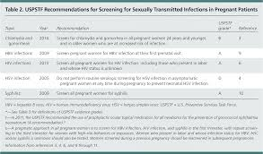 Sexually Transmitted Infections Recommendations From The