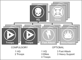 How To Build Armies In 8th Edition Tfg Radio