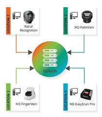 modal Biometric Hybrid Biometrics Sdk Platform Multi zAqZw
