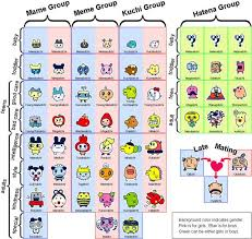 Tamagotchi Tamago Growth Chart Entama Growth Chart In 2019 Handheld Video Games