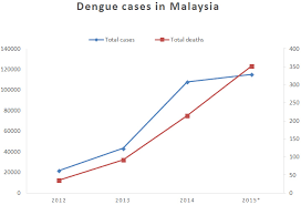 why prevention is better than cure in · break dengue graph