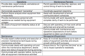 relationship expectations material planner job description